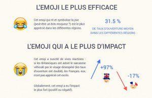 Etude sur l'impact et l'efficacité de quatre emojis populaires dans les objets d'emails