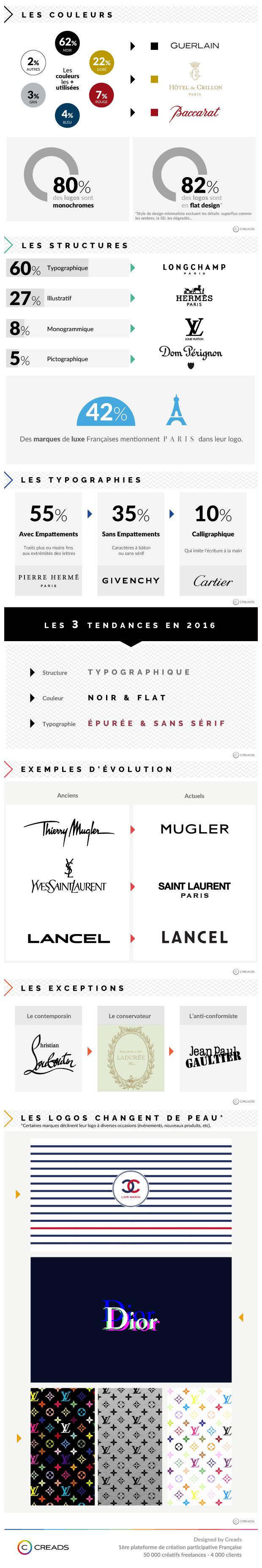 Tendances des logos en 2016