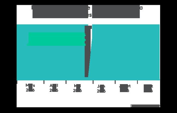 Evolutio du nombre de mentions de la marque Avis sur les médias sociaux