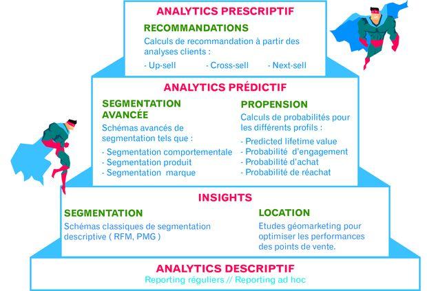 Et si vous décupliez vos supers-pouvoirs marketing grâce à l analytics ?
