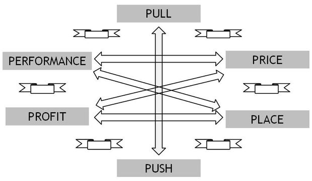 Schéma des compatibilités 6P