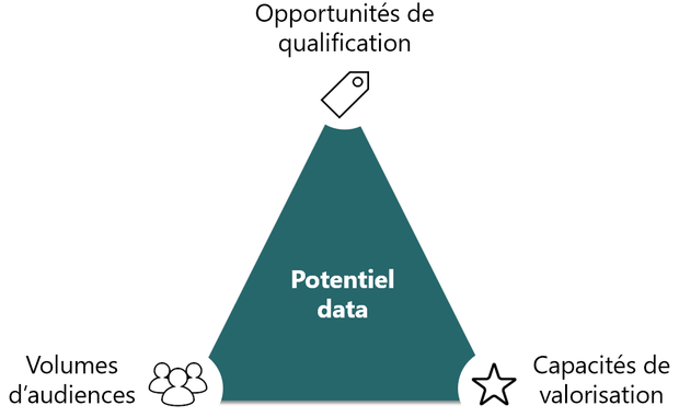 Le « triangle du potentiel data »