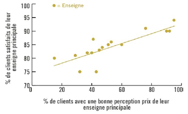Corrélation perception des prix et satisfaction client
