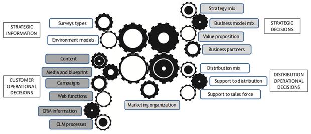 Schéma des 16 décisions B2B