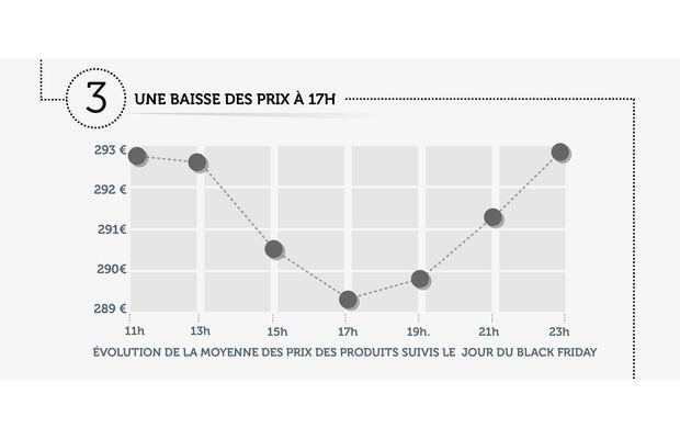 L'impact du black friday sur les stratégies de prix des enseignes de e-commerce pour le marché des enceintes audio