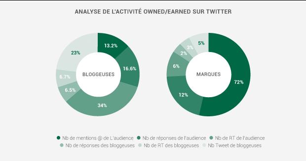 Blogueuses beauté et influence : analyse de l'activité owned / earned