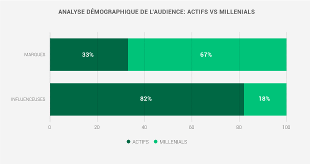 Analyse démographique de l'audience