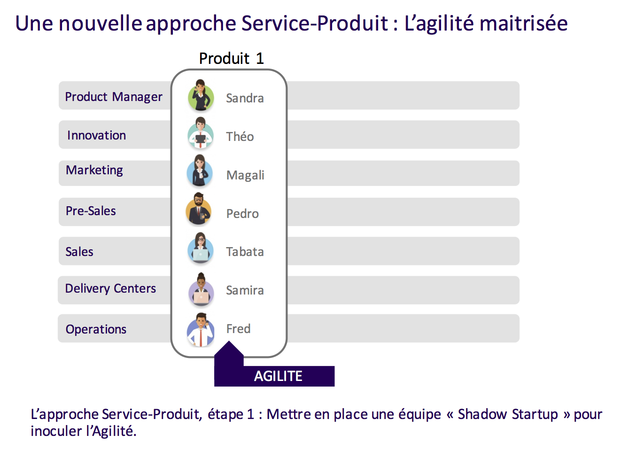 chaîne business : Innovation, UX Design, Marketing, Avant-vente, Vente, Delivery & Produit.