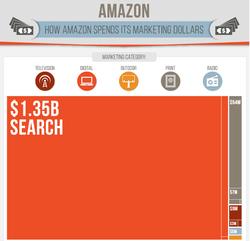 amazon depenses publicite-google