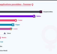 Quelles sont les applications de rencontre les plus utilisées, avec quel comportement utilisateur ?