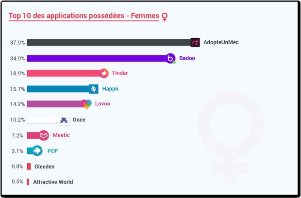 Top 10 des applications de dating en France