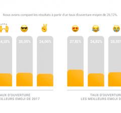 L'impact des emojis dans les objets d'email est réel. Mais en 2017, les emojis semblent avoir perdu de leur efficacité marketing (taux d'ouverture d'email).