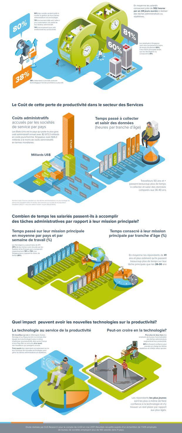 Les salariés français perdent ¼ de leur temps sur des tâches administratives. Avec quels impacts sur la productivité ? Les marketeurs sont-ils touchés ?