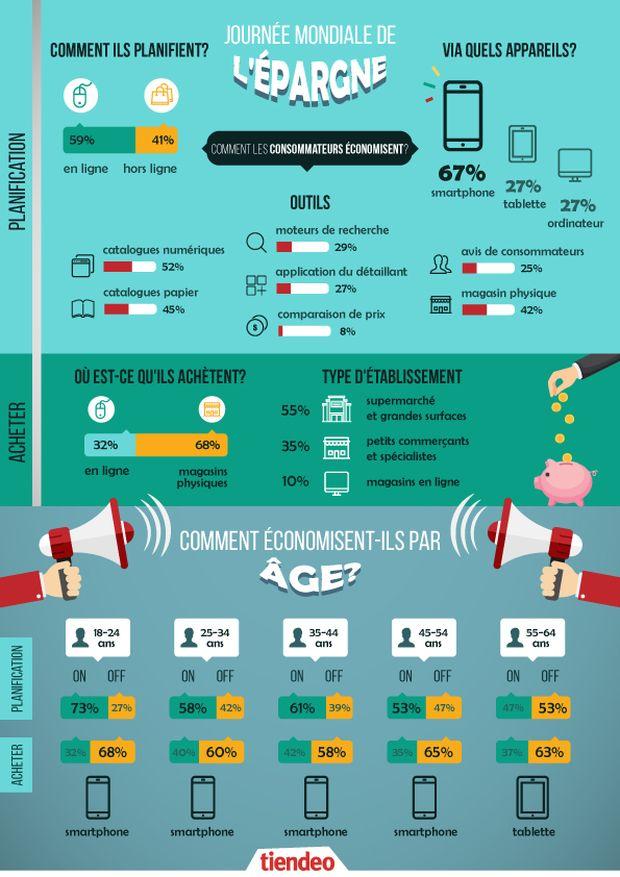 76% des consommateurs planifient leurs achats pour économiser de l'argent et 60% vont en ligne pour comparer les prix. Planification des achats : incontournable