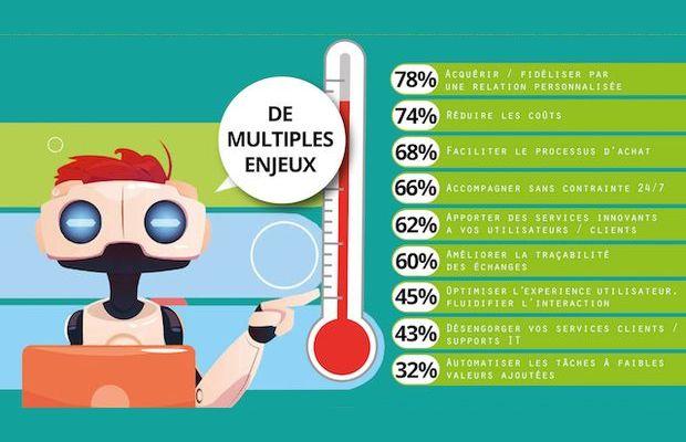 Les chatbots : déploiement, maturité, intérêt stratégique et client, enjeux, utilisation marketing machine learning...