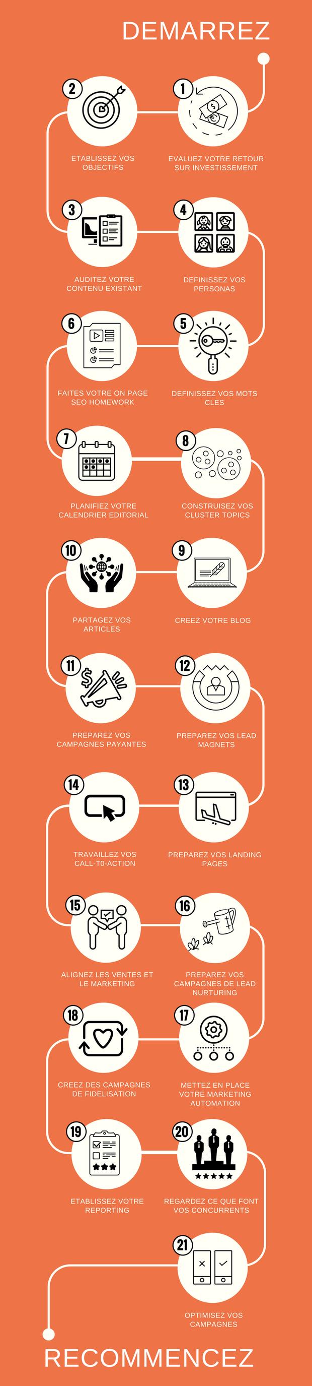 Réussir ses campagnes d'inbound marketing en 21 étapes