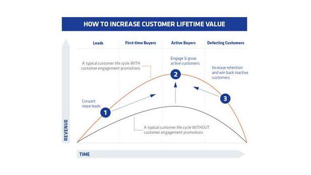 Principales étapes d'un cycle de vie client