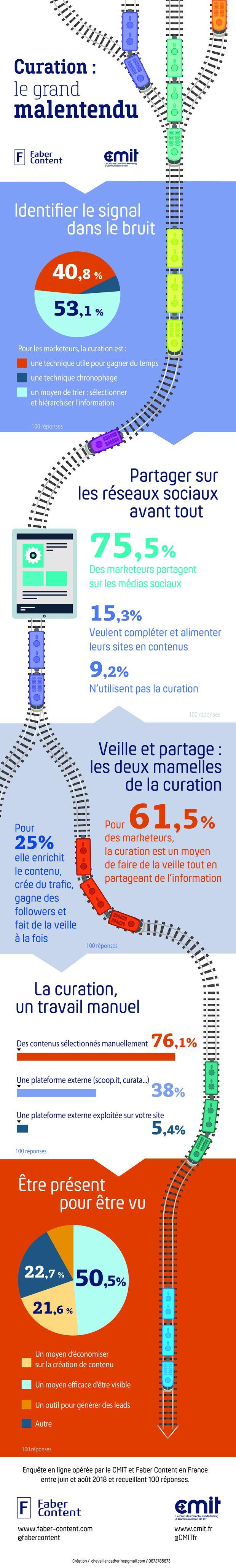 Curation de contenus : infographie