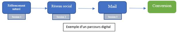 L'attribution et les canaux d'acquisition