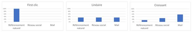 L'attribution et les canaux d'acquisition, 2