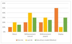 Mise en place d'un modèle data driven