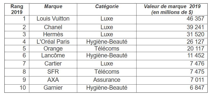 Top 10 du Classement 2019 BrandZ des 50 marques françaises les plus valorisées