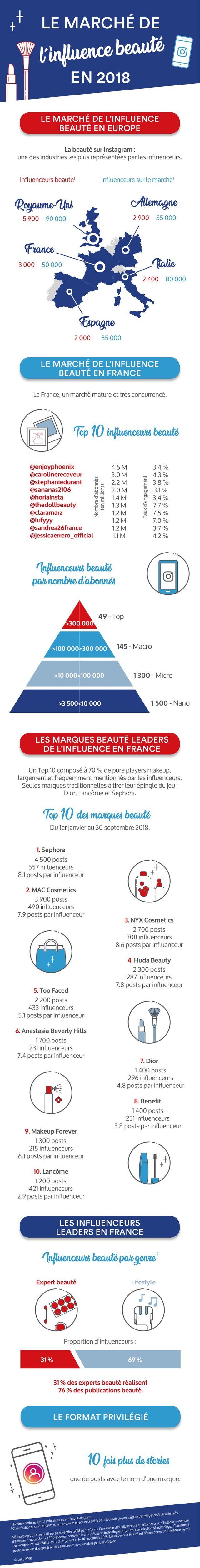 L'influence sur le marché de la beauté : taille du marché, marques et personnalités les plus influentes, stratégie gagnante et formats plébiscités...