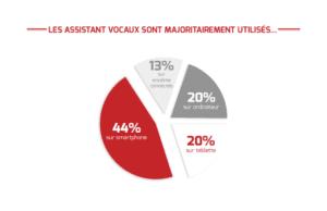 Tendances et perspectives du marché des assistants vocaux