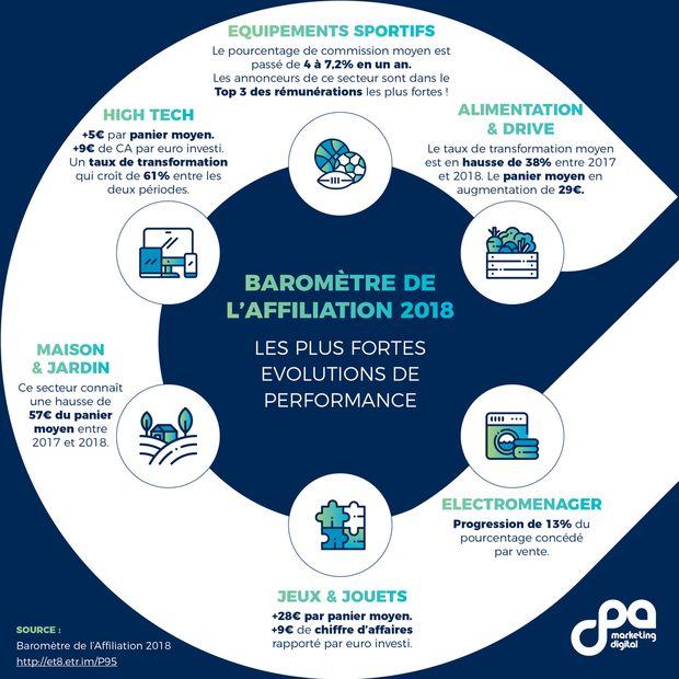 Baromètre de l'affiliation, CPA, 2018