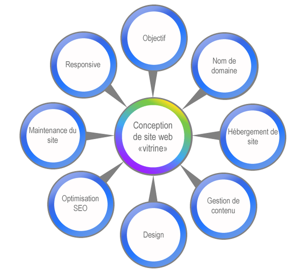 """Les avantages stratégiques d'un site """"vitrine"""" plutôt qu'une page entreprise sur les réseaux sociaux..."""