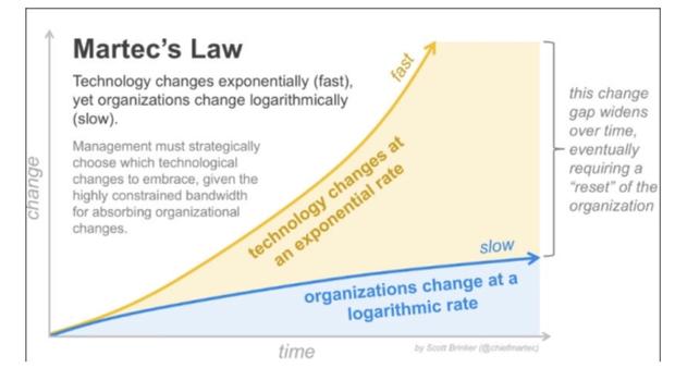 Le schéma ci-dessus décrit la Martec's Law : les organisations humaines changent à un rythme logarithmique, les technologies changent à un rythme exponentiel.