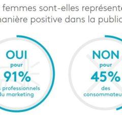 L'étude analyse le traitement des genres dans la publicité, son efficacité sur les campagnes et son impact sur les consommateurs et les marques. Elle révèle l'incapacité des marques à interagir avec un public féminin, réduisant les ventes et limitant la valeur des marques.