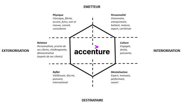 Prisme d'identité de la marque Accenture