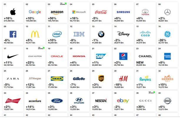 La création de valeur, la puissance et la stratégie de 10 marques mondiales expliquée.