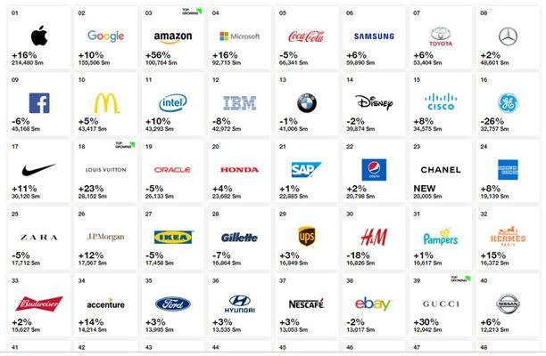 Classement mondial des marques selon leur valeur, Interbrand