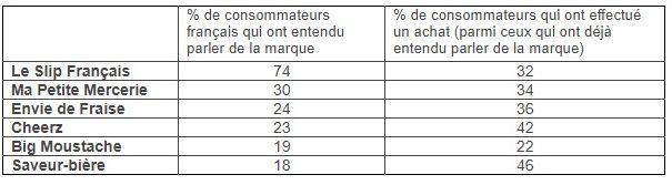 avenir-marques-francaises-direct-to-consumer-retail-etude