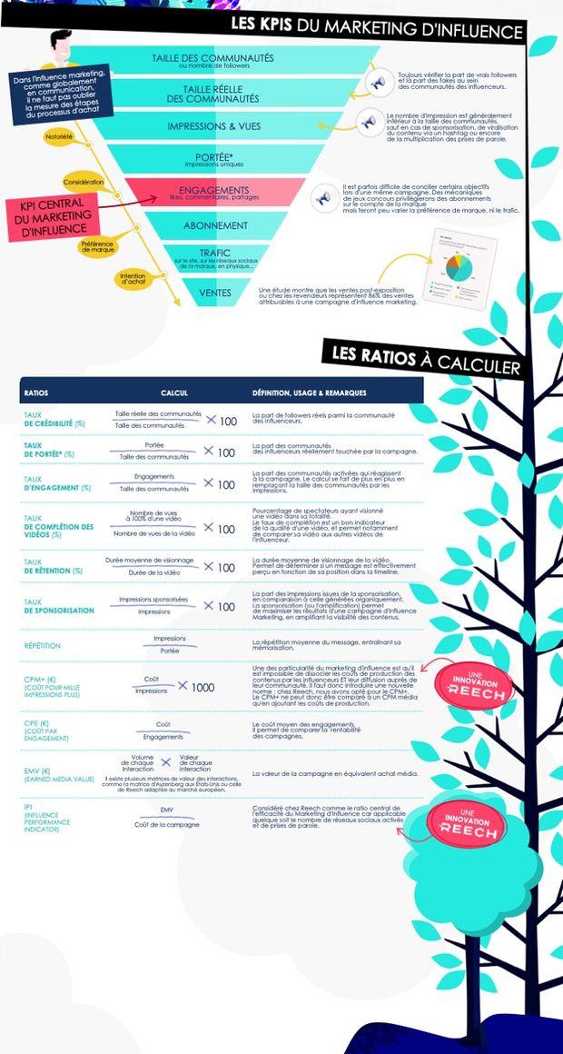 Infographie Reech : les KPI d'une campagne d'influence marketing