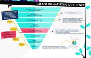 Avec quels critères évaluer l'efficacité d'une campagne de marketing d'influence, quels KPI prendre en compte ? Infographie
