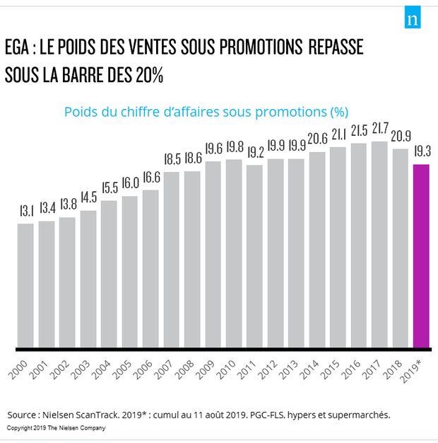 Loi EGA : baisse des produits sous promotion
