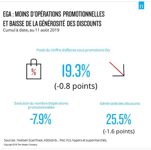 Loi EGA : baisse de la générosité des discounts