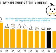 Nielsen revient sur les éditions précédentes éditions d'Halloween et les ventes réalisées à cette occasion en grande distribution.