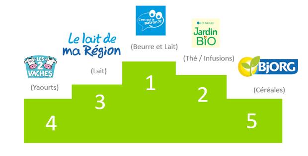 Top 5 des marques responsables pour les Français