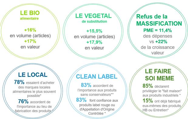 Les Français sont en quête de traçabilité et de produits plus sains ; cela se lit à travers la dynamique des promesses les plus emblématiques de cette ère du mieux manger