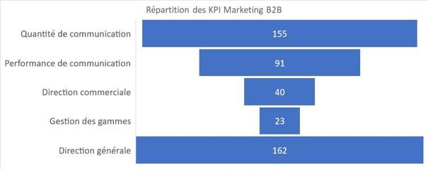 Répartition des KPIs marketing BtoB